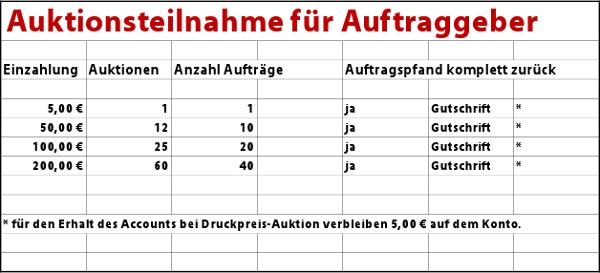 Aufstellung Auftraggeber1 Gebührenordnung für Druckpreis Auktion